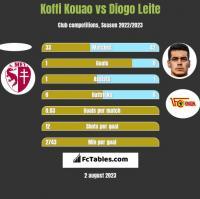 Koffi Kouao vs Diogo Leite h2h player stats