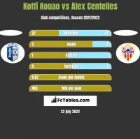 Koffi Kouao vs Alex Centelles h2h player stats