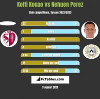 Koffi Kouao vs Nehuen Perez h2h player stats