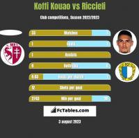 Koffi Kouao vs Riccieli h2h player stats