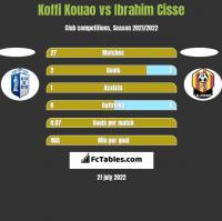 Koffi Kouao vs Ibrahim Cisse h2h player stats