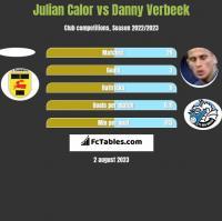 Julian Calor vs Danny Verbeek h2h player stats