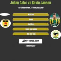 Julian Calor vs Kevin Jansen h2h player stats