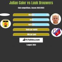 Julian Calor vs Luuk Brouwers h2h player stats
