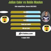 Julian Calor vs Robin Maulun h2h player stats