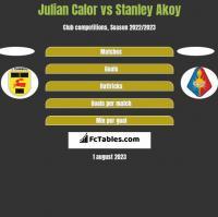Julian Calor vs Stanley Akoy h2h player stats