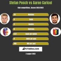 Stefan Posch vs Aaron Caricol h2h player stats