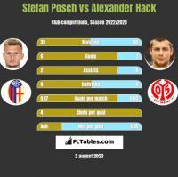 Stefan Posch vs Alexander Hack h2h player stats