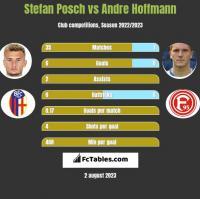 Stefan Posch vs Andre Hoffmann h2h player stats