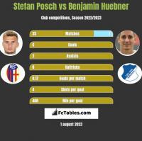 Stefan Posch vs Benjamin Huebner h2h player stats