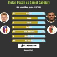 Stefan Posch vs Daniel Caligiuri h2h player stats