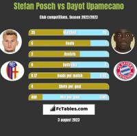 Stefan Posch vs Dayot Upamecano h2h player stats