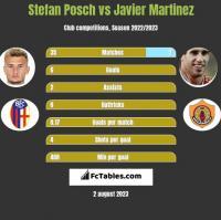 Stefan Posch vs Javier Martinez h2h player stats