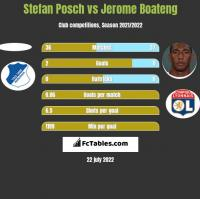 Stefan Posch vs Jerome Boateng h2h player stats