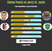 Stefan Posch vs Jerry St. Juste h2h player stats