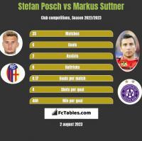 Stefan Posch vs Markus Suttner h2h player stats