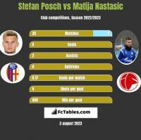 Stefan Posch vs Matija Nastasic h2h player stats