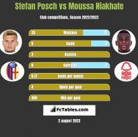 Stefan Posch vs Moussa Niakhate h2h player stats