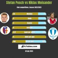 Stefan Posch vs Niklas Moisander h2h player stats