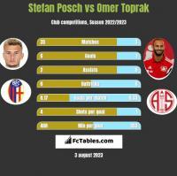 Stefan Posch vs Omer Toprak h2h player stats