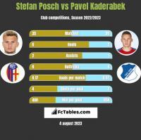 Stefan Posch vs Pavel Kaderabek h2h player stats