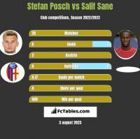 Stefan Posch vs Salif Sane h2h player stats