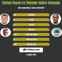 Stefan Posch vs Theodor Gebre Selassie h2h player stats