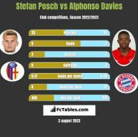 Stefan Posch vs Alphonso Davies h2h player stats