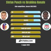Stefan Posch vs Ibrahima Konate h2h player stats