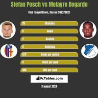 Stefan Posch vs Melayro Bogarde h2h player stats