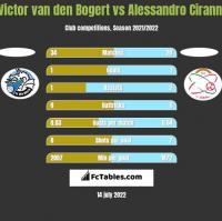 Victor van den Bogert vs Alessandro Ciranni h2h player stats