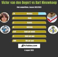 Victor van den Bogert vs Bart Nieuwkoop h2h player stats