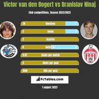 Victor van den Bogert vs Branislav Ninaj h2h player stats