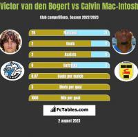 Victor van den Bogert vs Calvin Mac-Intosh h2h player stats