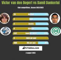 Victor van den Bogert vs Damil Dankerlui h2h player stats
