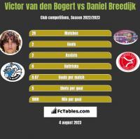 Victor van den Bogert vs Daniel Breedijk h2h player stats