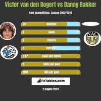 Victor van den Bogert vs Danny Bakker h2h player stats