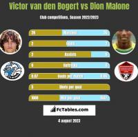 Victor van den Bogert vs Dion Malone h2h player stats