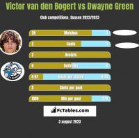 Victor van den Bogert vs Dwayne Green h2h player stats