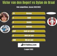 Victor van den Bogert vs Dylan de Braal h2h player stats