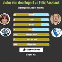 Victor van den Bogert vs Felix Passlack h2h player stats