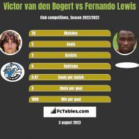 Victor van den Bogert vs Fernando Lewis h2h player stats
