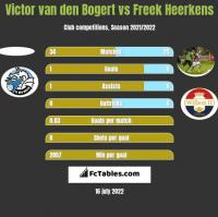 Victor van den Bogert vs Freek Heerkens h2h player stats