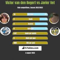 Victor van den Bogert vs Javier Vet h2h player stats