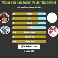 Victor van den Bogert vs Jeff Hardeveld h2h player stats