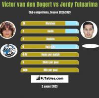 Victor van den Bogert vs Jordy Tutuarima h2h player stats