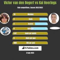Victor van den Bogert vs Kai Heerings h2h player stats