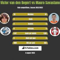 Victor van den Bogert vs Mauro Savastano h2h player stats