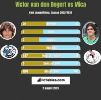 Victor van den Bogert vs Mica h2h player stats