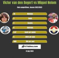 Victor van den Bogert vs Miquel Nelom h2h player stats